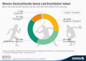 Infografik - Beruf der deutschen Athleten bei der Leichtathletik-WM 2015 in Beijing