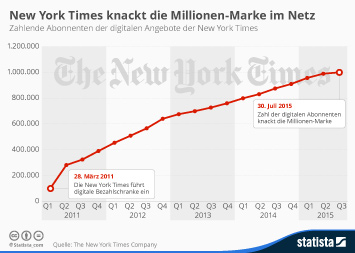 Infografik: New York Times knackt die Millionen-Marke im Netz | Statista