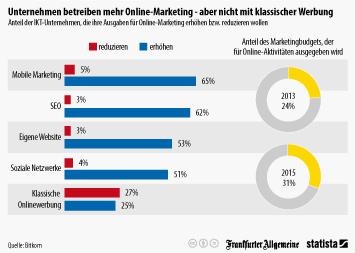 Infografik: Unternehmen betreiben mehr Online-Marketing - aber nicht mit klassischer Werbung   Statista