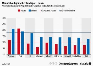 Infografik - Anteil Selbstständiger ohne Angestellte an der Gesamtheit der Beschäftigten in Prozent, 2013