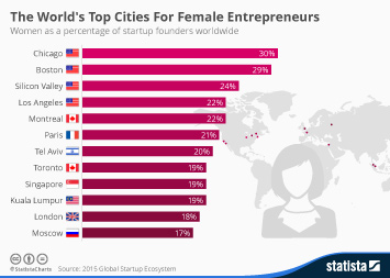 Infographic: The World's Top Cities For Female Entrepreneurs   Statista