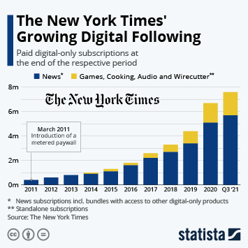 "The ""Failing"" NY Times Passes 2.5 Million Digital Subscriptions"