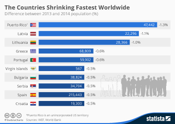 Infographic: The Countries Shrinking Fastest Worldwide | Statista
