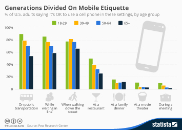Infographic: Generations Divided On Mobile Etiquette | Statista
