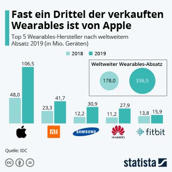 Infografik - Weltweiter Absatz von Wearables