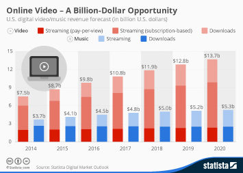 Online Video - A Billion-Dollar Opportunity