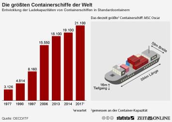 Infografik: Die größten Containerschiffe der Welt | Statista