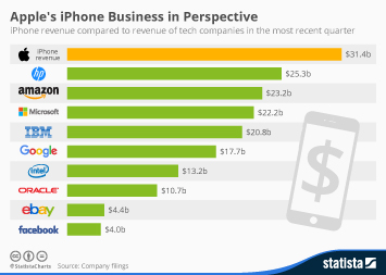Infographic: Apple's iPhone Business in Perspective   Statista