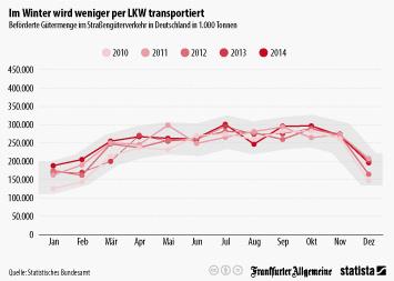 Link zu Lastkraftwagen (Lkw) Infografik - Im Winter wird weniger per LKW transportiert Infografik