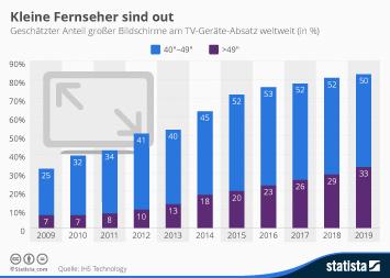 Infografik - Anteil der Bildschirmgrößen bei TV Geräten weltweit