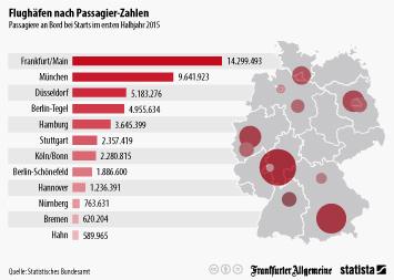 Infografik: Die wichtigsten Flughäfen im ersten Halbjahr 2015 | Statista
