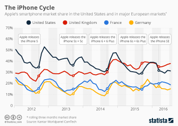 Infographic: The iPhone Cycle | Statista