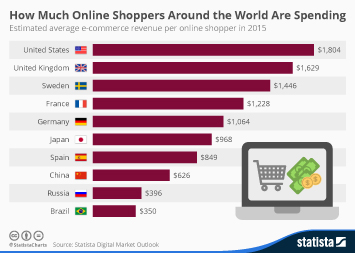 Infographic: How Much Online Shoppers Around the World Are Spending | Statista