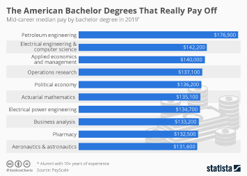 America's Best Bachelor Degrees By Salary