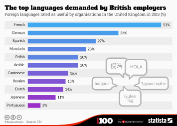 Infographic - The top languages demanded by British employers