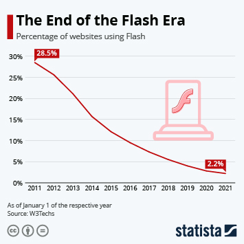 Infographic: The End of the Flash Era | Statista