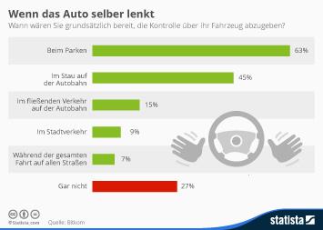 Infografik - Meinung zu selbstfahrenden Autos