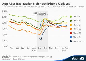 Infografik - iOS App Stabilität