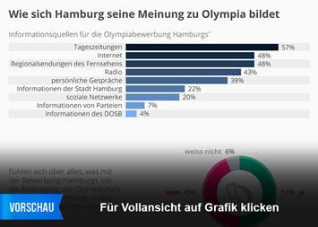 Infografik - Wie sich Hamburg seine Meinung zu Olympia bildet