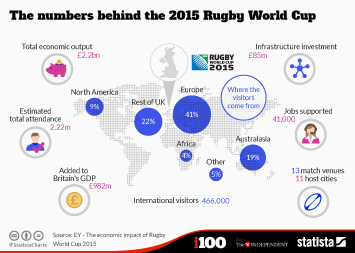 Infographic - The numbers behind the 2015 Rugby World Cup