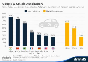 Infografik - Tech-Konzerne als Autobauer