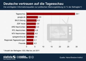 Infografik - Die wichtigsten Informationsquellen zur politischen Meinungsbildung in Deutschland