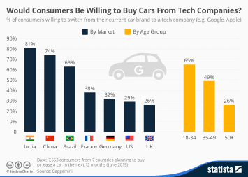 Would Consumers Be Willing to Buy Cars From Tech Companies?