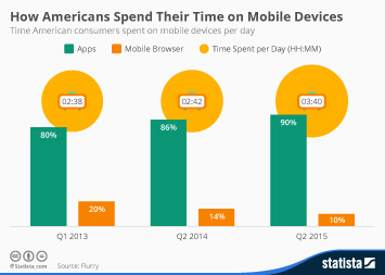 Infographic: How Americans Spend Their Time on Mobile Devices | Statista