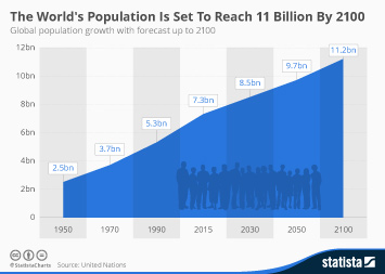 Infographic: The World's Population Is Set To Reach 11 Billion By 2100 | Statista