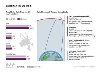 Infografik - Satelliten im Erdorbit