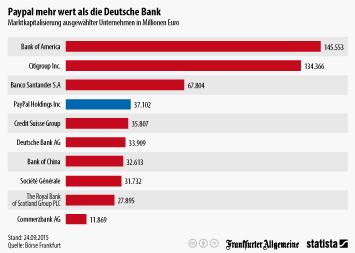 PayPal Infografik - Paypal mehr wert als die Deutsche Bank