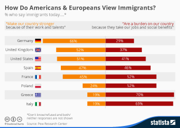 Infographic: How Do Americans & Europeans View Immigrants? | Statista
