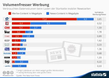 Infografik - Anteil des Datenvolumens von Werbung an mobilen News Seiten
