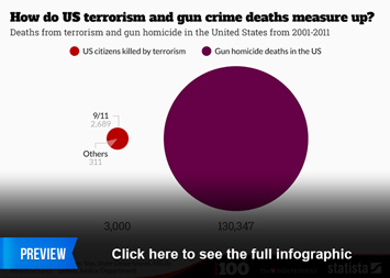 Infographic: How do US terrorism and gun crime deaths measure up? | Statista