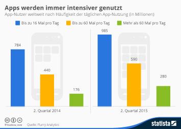 Infografik - Häufigkeit der täglichen App Nutzung