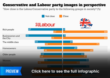 Infographic - Conservative and Labour party images in perspective