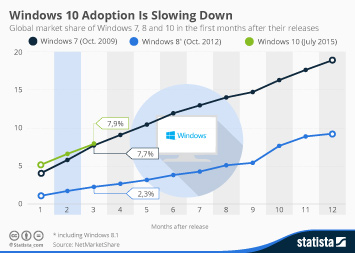 Infographic: Windows 10 Sees Faster Adoption Than Its Predecessors   Statista