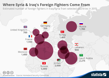 Infographic: Where Syria & Iraq's Foreign Fighters Come From | Statista