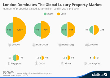 Infographic: London Dominates The Global Luxury Property Market | Statista