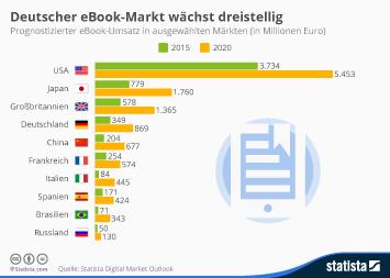 Infografik - Prognostizierter eBook Umsatz in ausgewählten Ländern