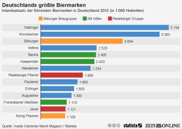 Infografik: Deutschlands größte Biermarken   Statista