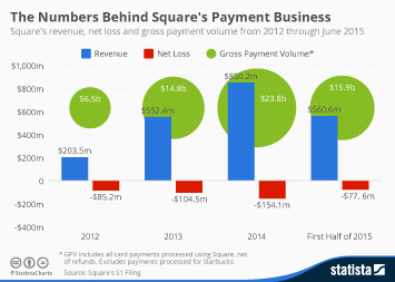The Numbers Behind Square's Payment Business