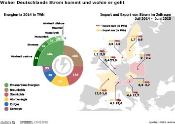 Infografik: Woher Deutschlands Strom kommt und wohin er geht | Statista