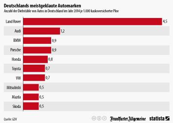 Infografik - Anzahl der Diebstähle von Autos in Deutschland je 1.000 kaskoversicherter Pkw