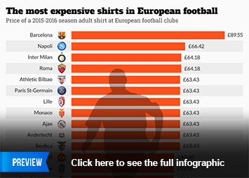 Infographic - The most expensive shirts in European football