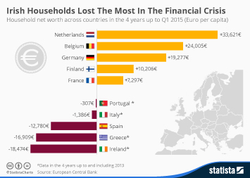 Infographic: Irish Households Lost The Most In The Financial Crisis | Statista