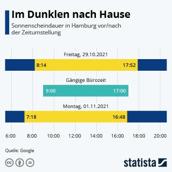 Infografik - Sonnenscheindauer in Hamburg vor und nach der Zeitumstellung