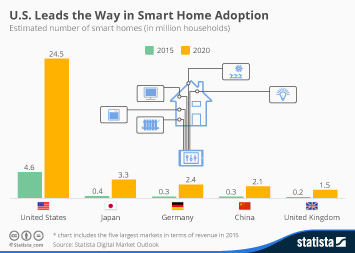 Infographic: U.S. Leads the Way in Smart Home Adoption | Statista
