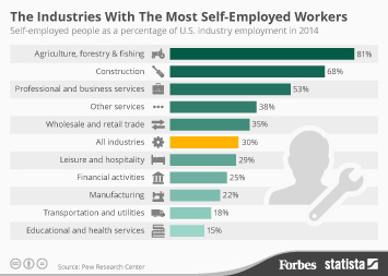 Infographic: The Industries With The Most Self-Employed Workers | Statista