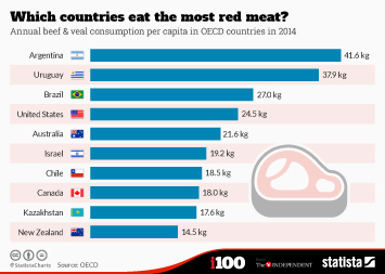 Processed Meats Industry Infographic - Which countries eat the most red meat?